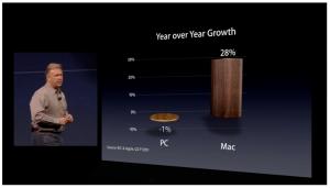 Apple Strategie: Kunden-Profit