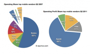 Apple macht 66 Prozent des Welt-Gewinns