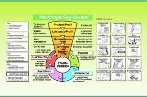 Nachfrage-Sog-System