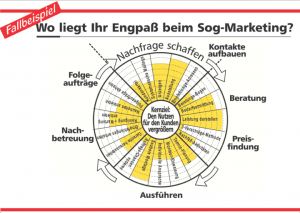 Engpass beim Sog-Marketing