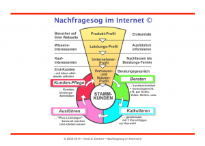 Nachfrage Sog System im Internet